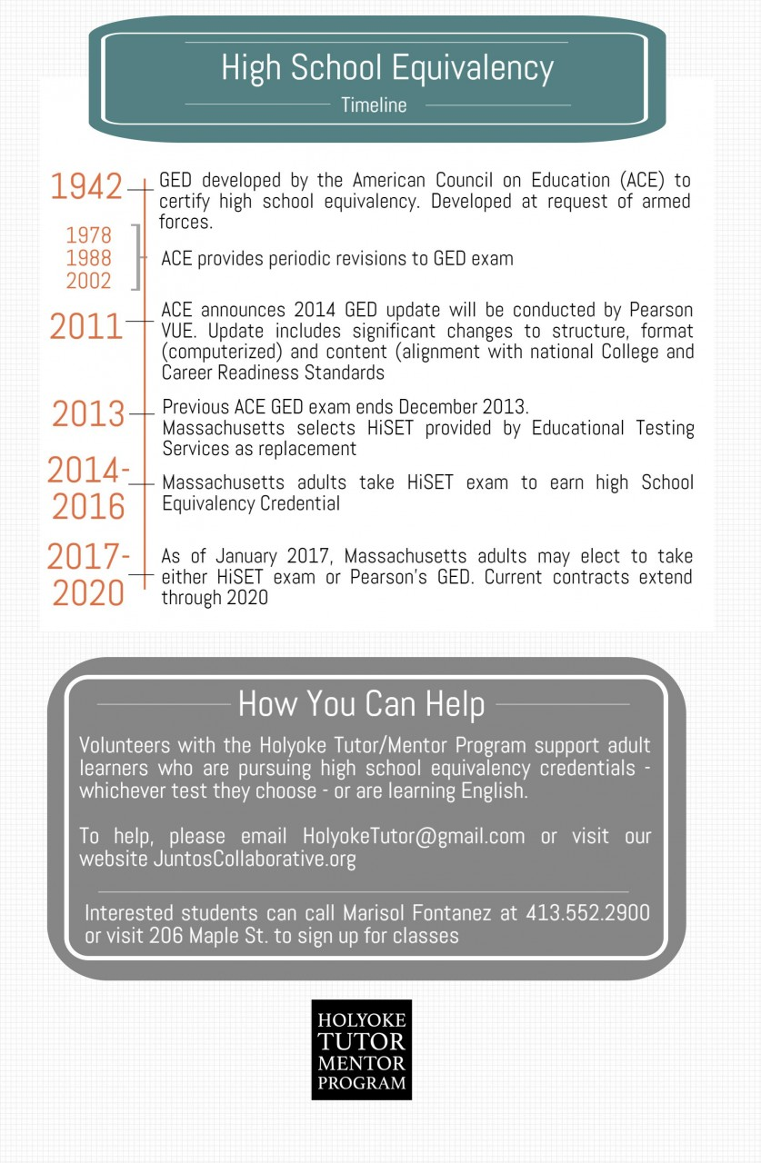 Timeline of high school equivalency exams - GED created in 1942, PearsonVue takes over in 2014, Massachusetts selects HiSET exam