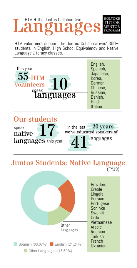 Infographic: 55 HTM volunteers speak 10 languages.  Our students speak 17 native languages this year. In the last 20 years we've educated speakers of 41 languages.  63% of our students speak Spanish.